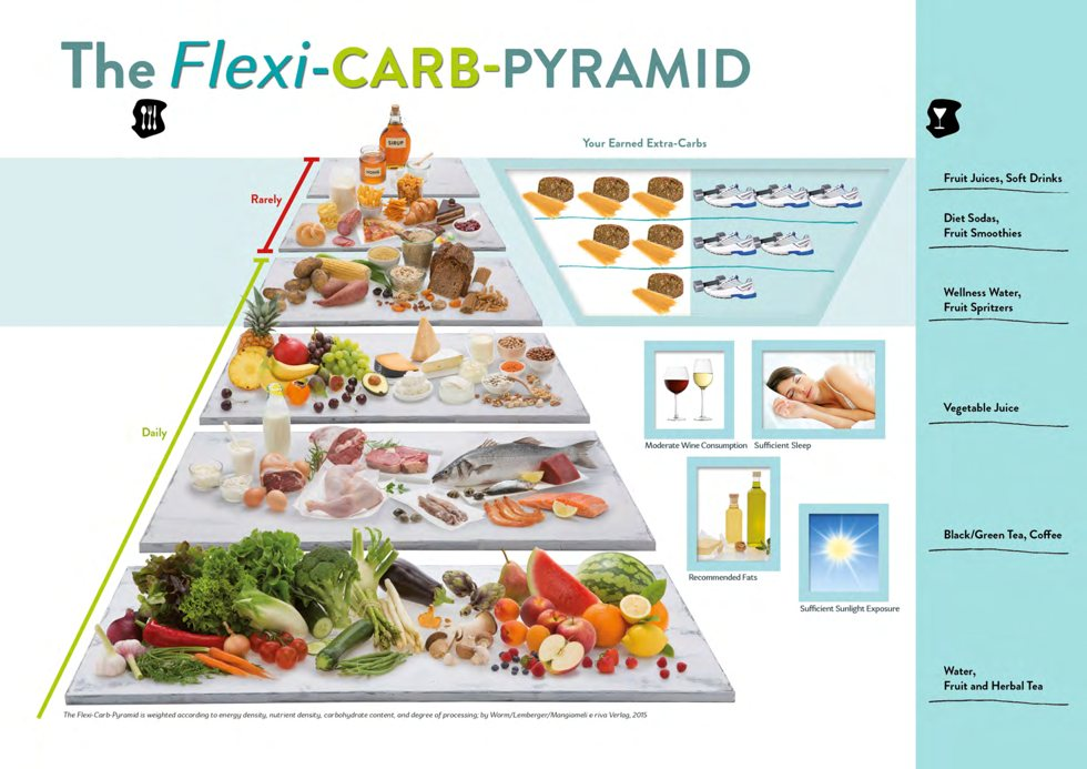 The Flexi-Carb-Pyramid
